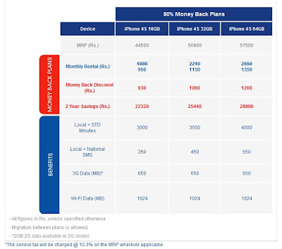 Aircel Tariff iPhone 4S