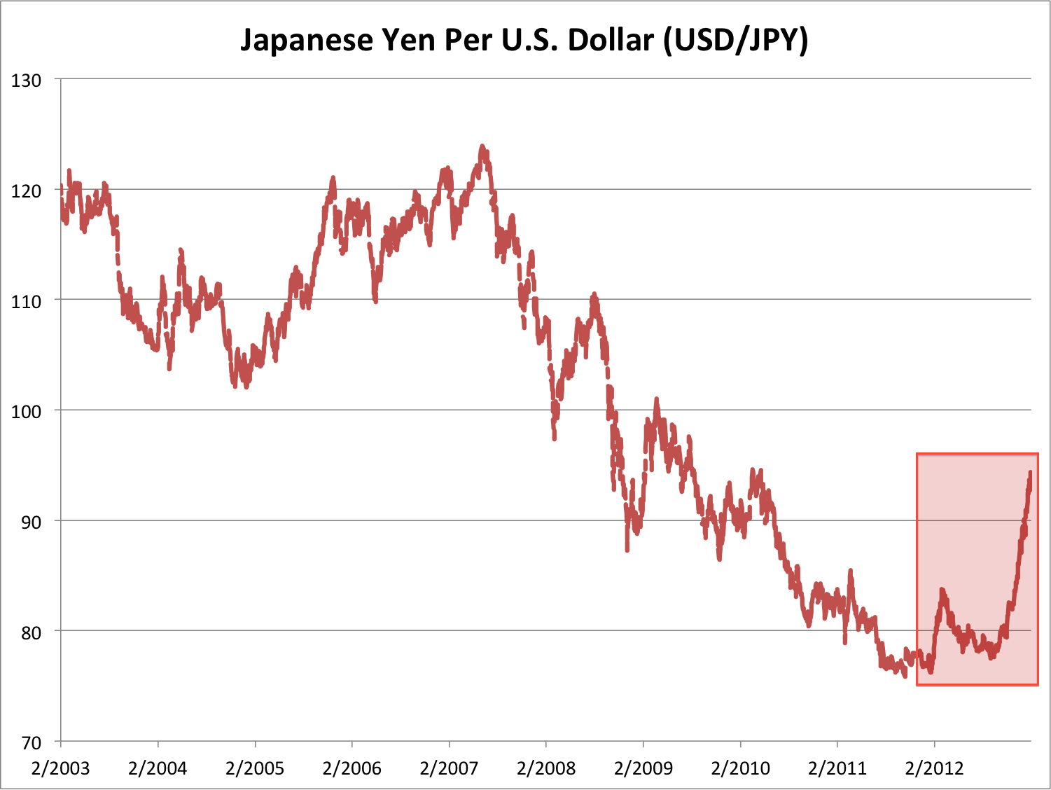 Leverage yen is what in forex