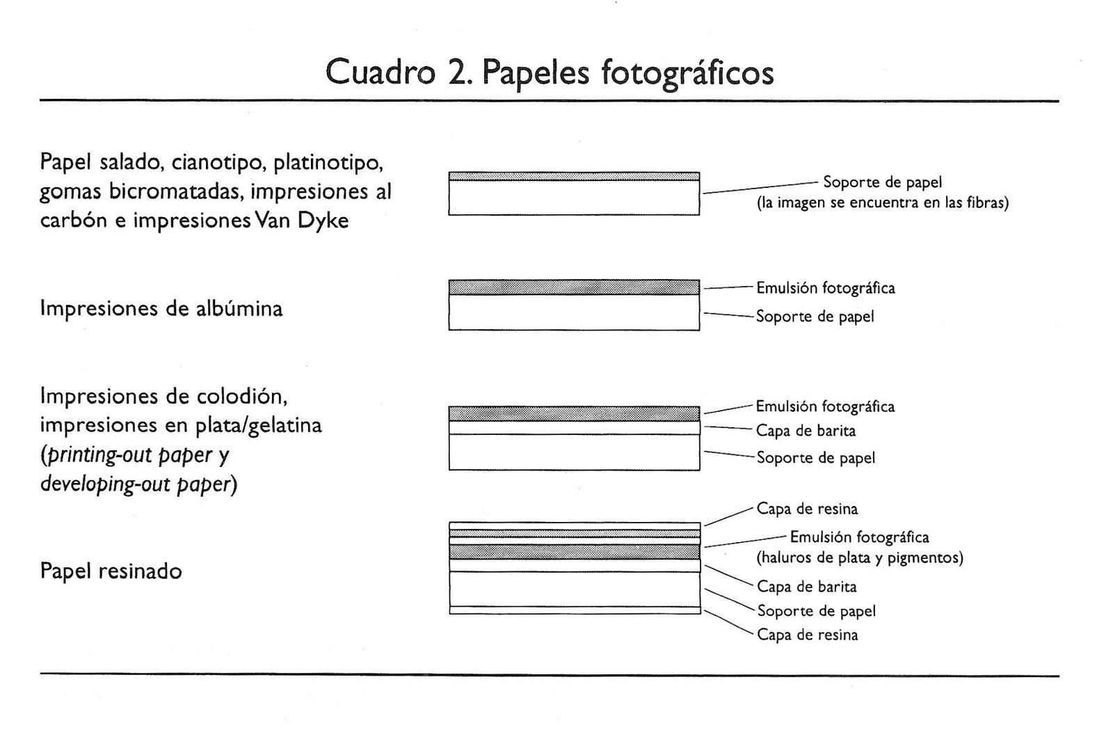 Cuadro 2. Papeles fotográficos