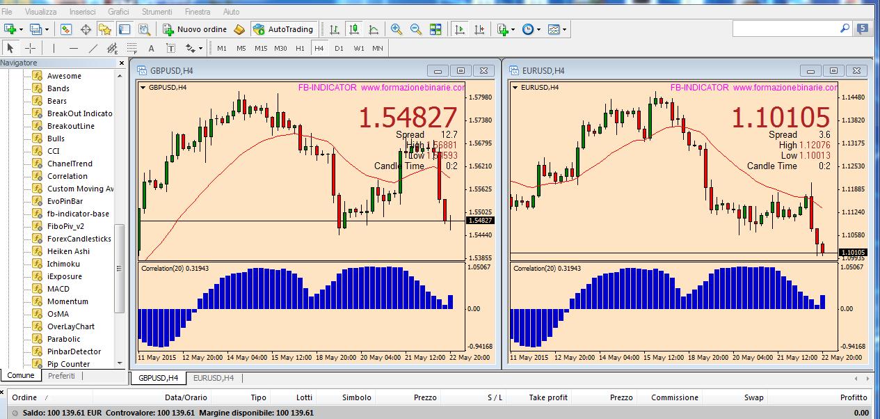 Indicatore di correlazione forex 4