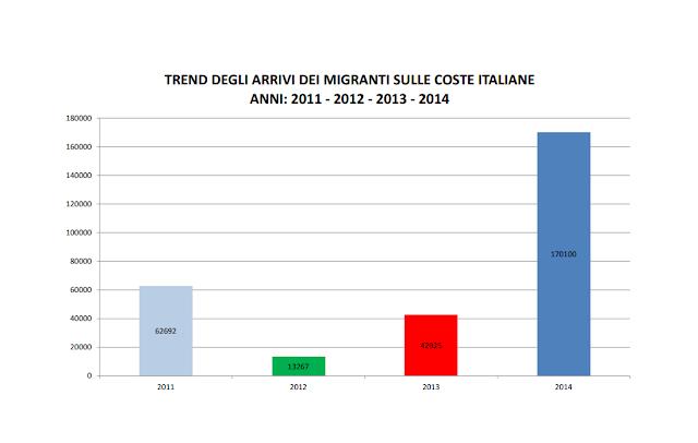costo migranti