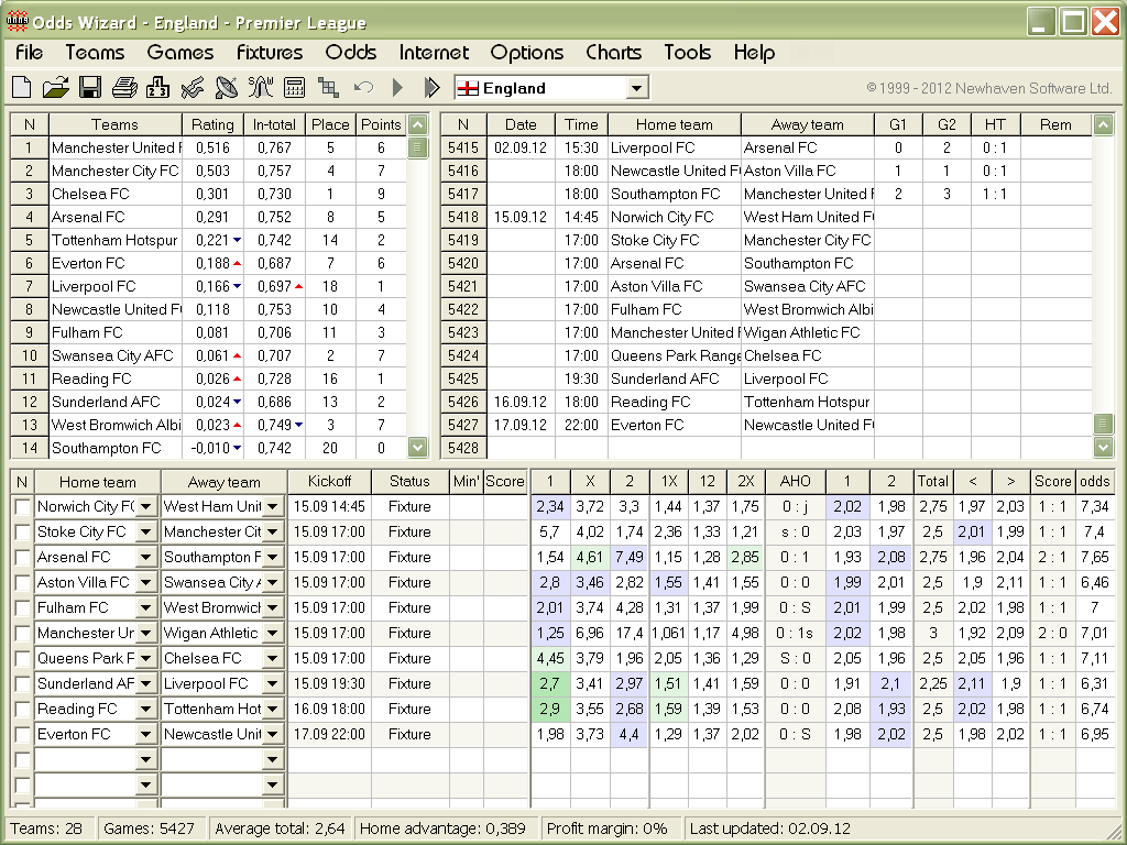 have a rich arsenal of sport betting software but one of them seems