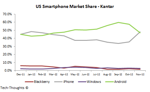 android and the smartphone market essay Two operating systems currently dominate the smartphone market, apple and android it all started six years ago when google launched its android system.