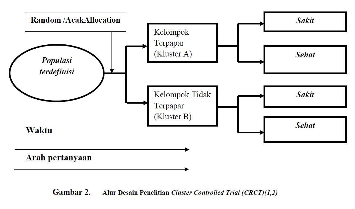 Metode epidemiologi studi desain eksperimental bonita 2006 mengelompokkan studi klinis menjadi beberapa tipe1 antara lain ccuart Images