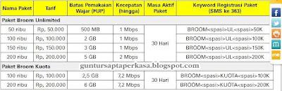 Cara aktivasi paket internet indosat