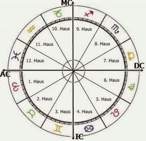 Что такое угловые дома гороскопа