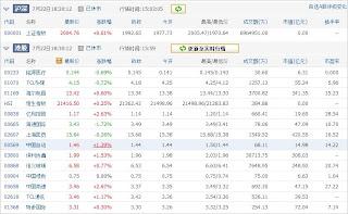 中国株コバンザメ投資ウォッチ銘柄watch20130722