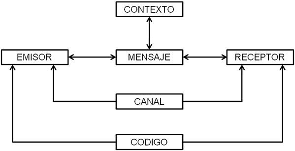 Circuito De La Comunicacion : Taller de lectura y redacción circuitos la comunicaciÓn