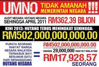 Malaysia dicengkam hutang akibat politik rakus Umno BN
