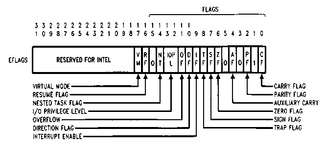 Processor Architecture And Interfacing Flag Register Of 80386 Micro
