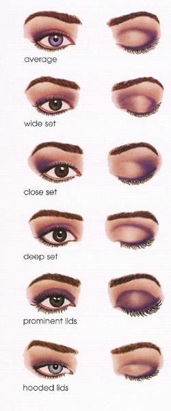 Meykuhp flair eye diagrams to help you apply eye makeup below are some diagrams that will help you figure out what eye shape you have and what techniques to consider while applying your eye makeup ccuart