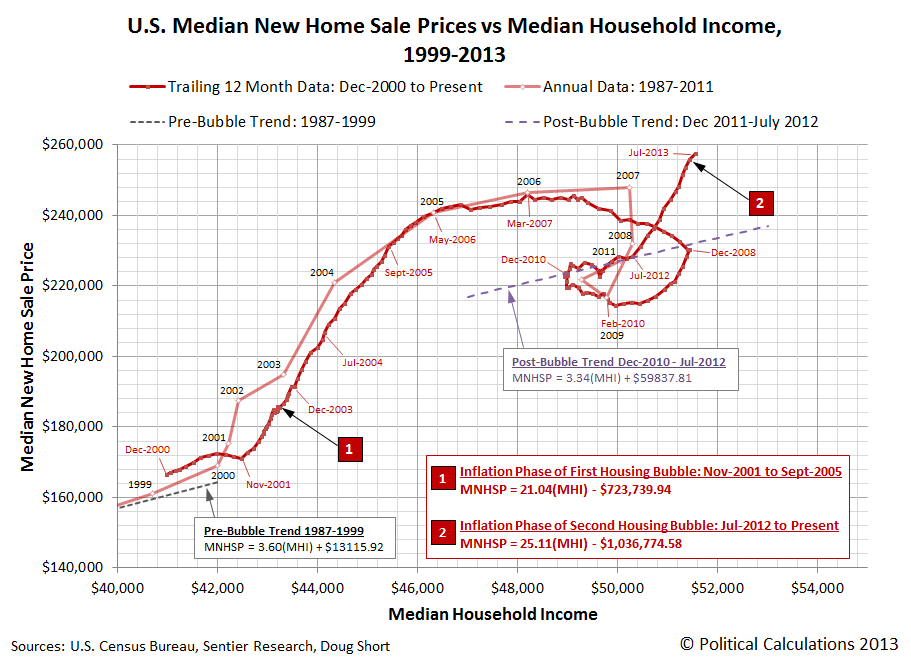 U.S. Median New Home Sale Prices vs Median Household Income, 1999-2013, through July 2013