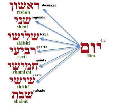 Dias da semana em Hebraico