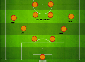 Manuel Pellegrini 4-4-2 Tactic attacking system Villarreal
