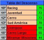 Tabla del descenso