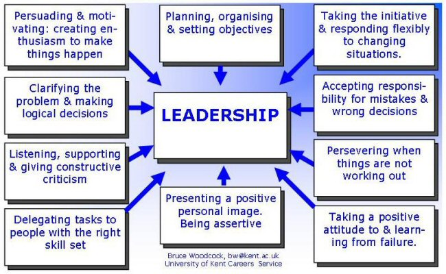 benefits good leadership business role success