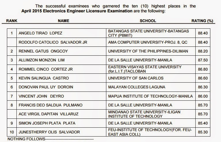 Top 10 ECE board exam April 2015