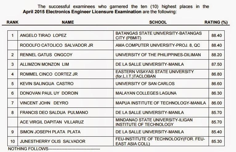Top 10 ECE board exam April 2015