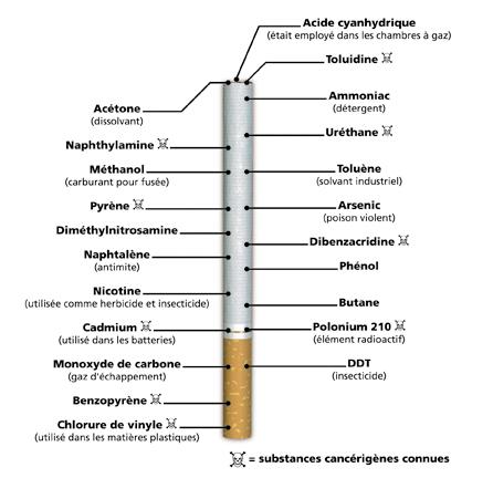 Comme cesser de fumer dans le courant les rappels