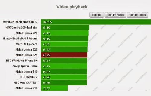 Il display da 4,7 pollici di questo smartphone Nokia limita l'autonomia durante la riproduzione di video che si ferma a poco meno di 6 ore e mezzo