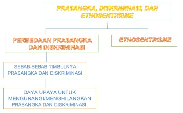 Ilmu Sosial Dasar Prasangka Diskriminasi Dan Etnosentrisme