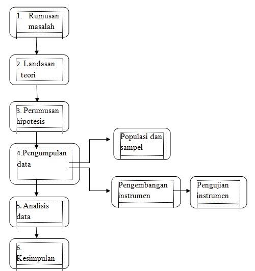 Konsep dasar penelitian kuantitatif gonjang ganjing mencari ilmu adapun penjelasan mengenai prosedur penelitian kuantitatih ialah sebagai berikut ccuart Images