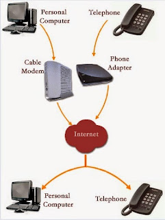 What is a VOIP