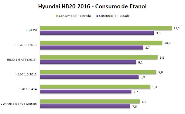 Hyundai Hb20 2016 - consumo