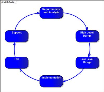 Diagram prezentujący cykl życia systemu informatycznego