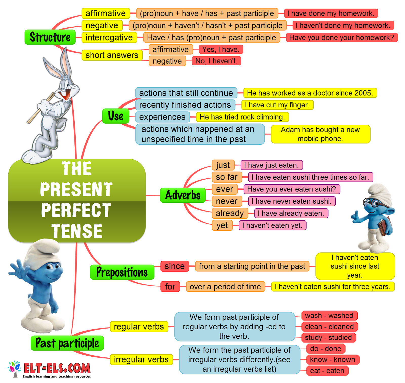 Present Perfect Continuous Tense The Present Perfect Tense