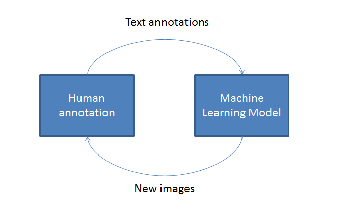 Learning Machines Machine Learning Model