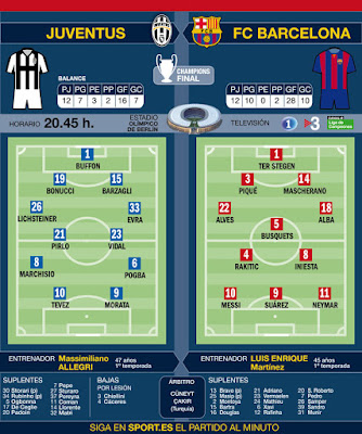 Champions League Final between Spanish Football Club FC Barcelona & Italian Football Club Juventus FC