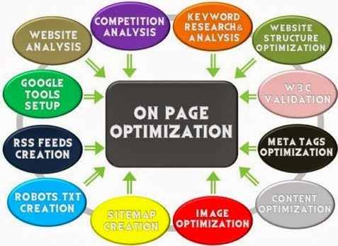 On page #SEO with #startsmeup #OSA