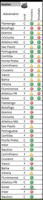 Classificação Santos FC