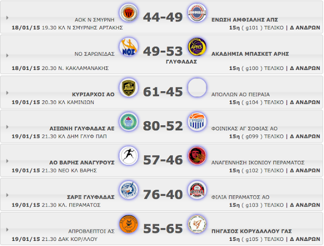 Δ΄  ΑΝΔΡΩΝ 15η αγωνιστική. Αποτελέσματα, βαθμολογία κι οι επόμενοι αγώνες