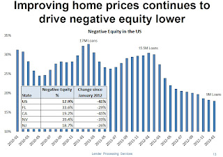 LPS Mortgage Monitor