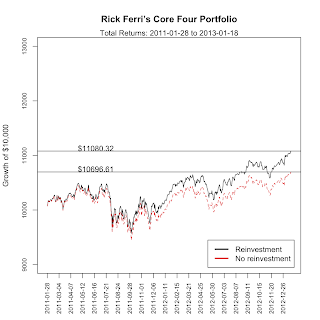 growth of rick ferri's core four portfolio