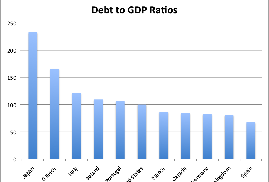debt ratio Debt ratio is a ratio that indicates the proportion of a company's debt to its total assets it shows how much the company relies on debt to finance assets the debt.