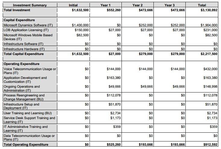 capatial budget case Case study-capital budgeting 1 capital budgeting chapter 12 2 • capital budgeting: process by which organization evaluates and selects long-term investment projects – ex investments in capital equipment, purchase or lease of buildings, purchase or lease of vehicles, etc.