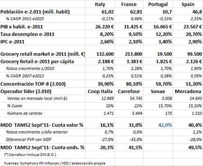 Mercadona y su expansión internacional
