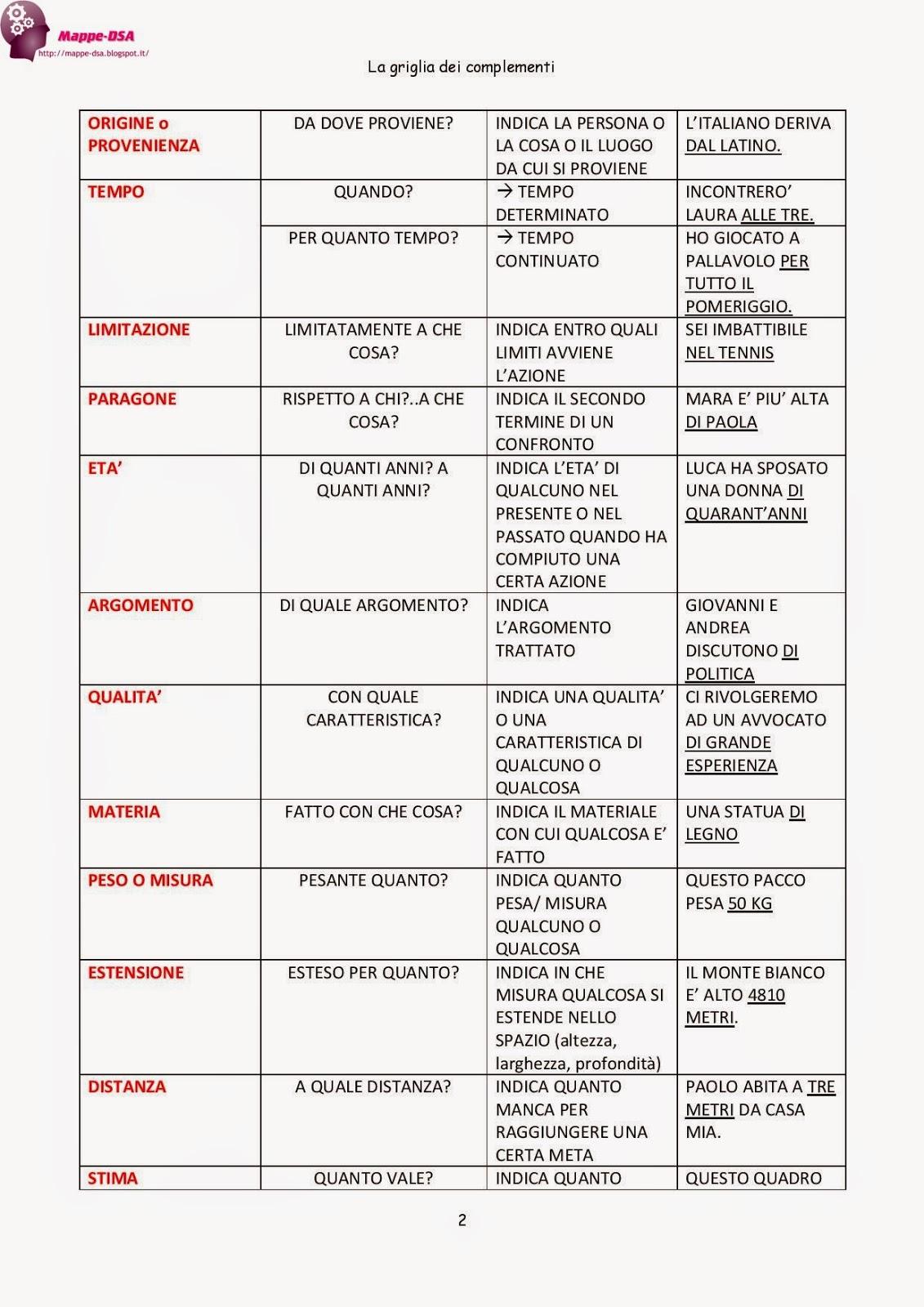 mappa tabella dsa complementi analisi logica