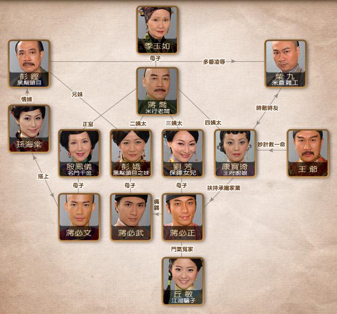 MODERN-DAY ROBINSON CRUSOE: ROSY BUSINESS - TVB DRAMA (