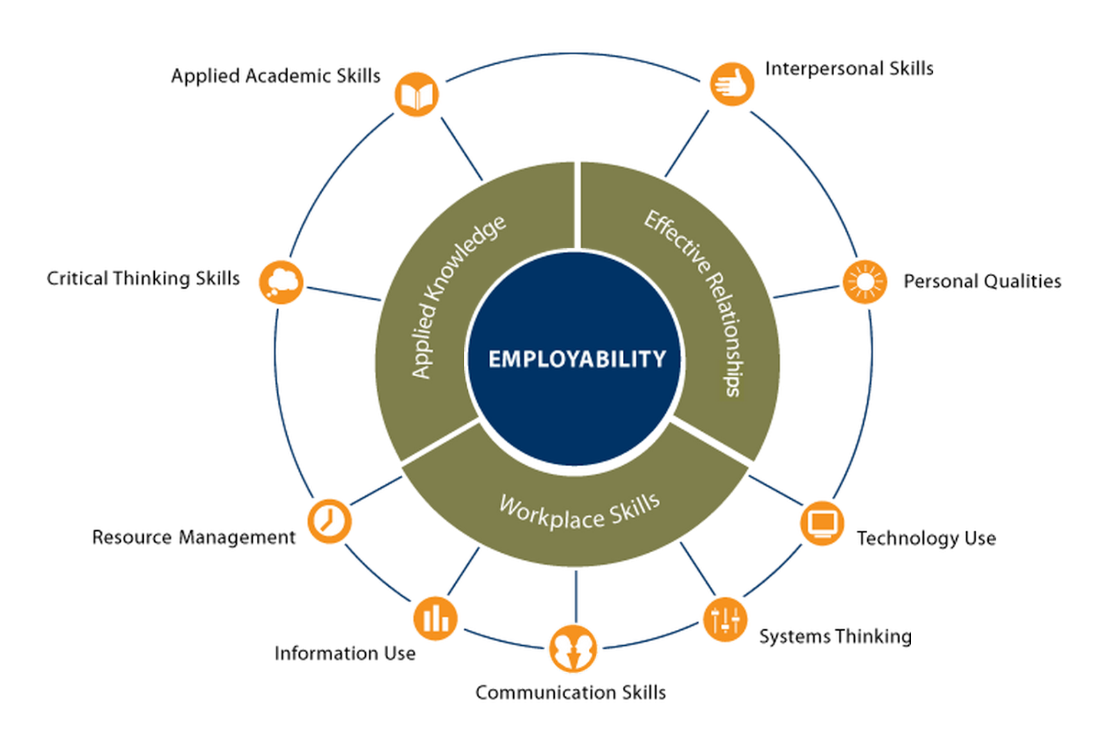 employability skills to work in a Many members of the online centres network provide support to those looking for work, many of whom don't have the skills they  if skills for employability is a.