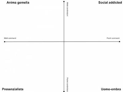 Quadrato semiotico dei lettori di un blog proposto da Riccardo Esposito
