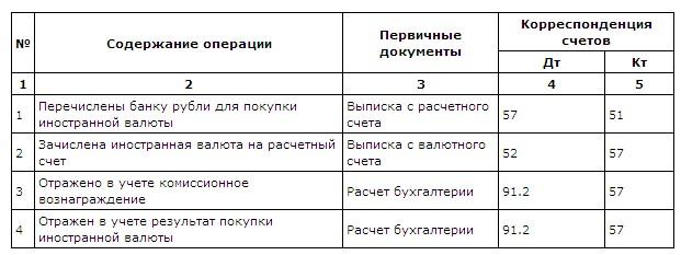 О бухгалтерии понятно Валюта Особенности учета валютных операций Отрицательная курсовая разница образуется в том случае если курс рубля по отношению к иностранной валюте растет при пересчете сальдо активного счета и