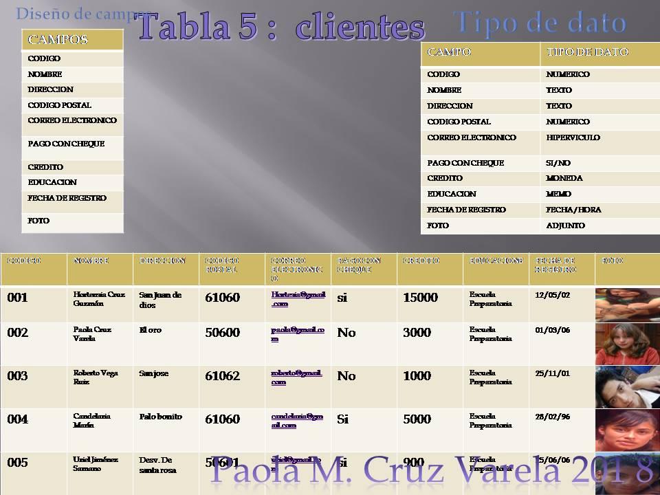 Informatica dise o de tablas for Diseno arquitectonico informatica