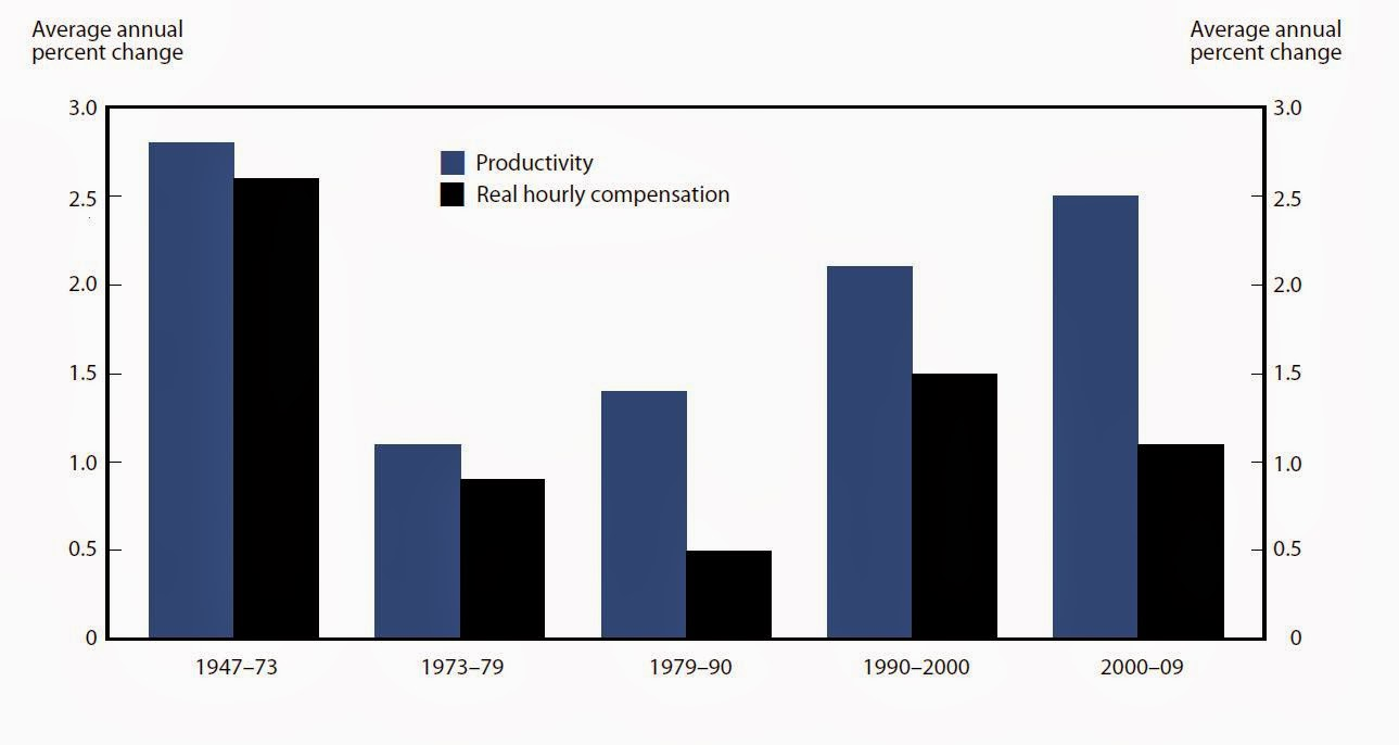 Productivity and real median family in e growth 1947 2009 on happy - This Chart Shows That Average Productivity Growth Was Fairly High Between 1947 And 1973 And Compensation More Or Less Kept Up With Productivity
