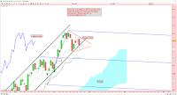 analyse technique jour triangle symétrique 24/04/2015
