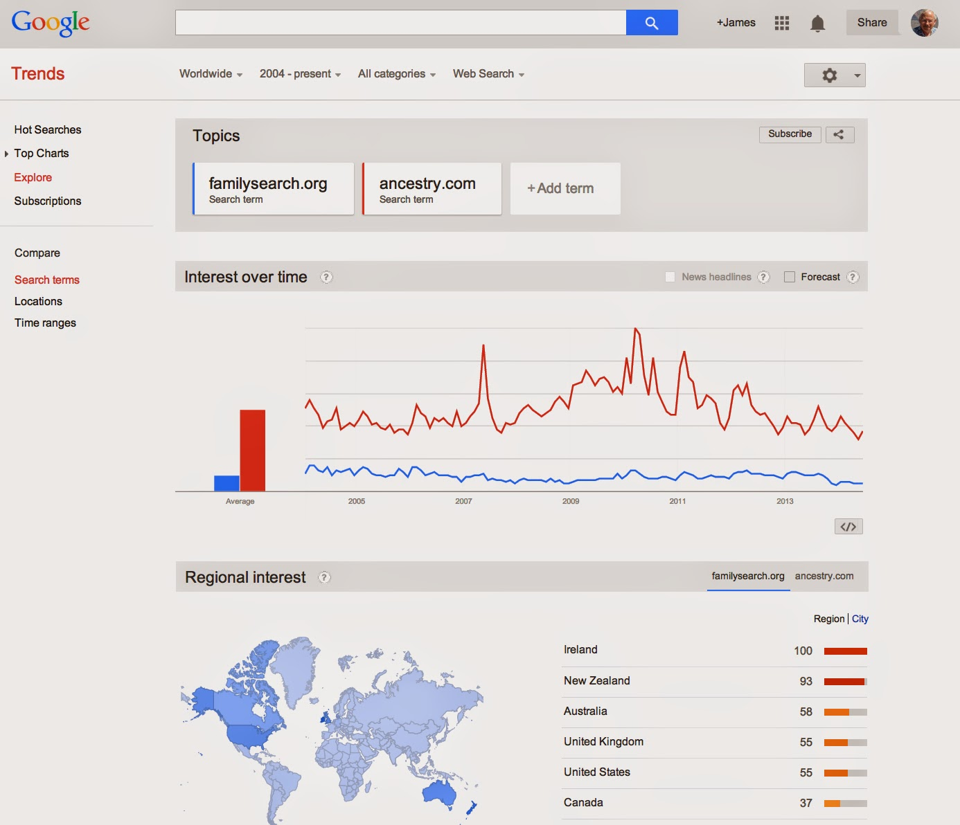 how to add 5 stars to google search results