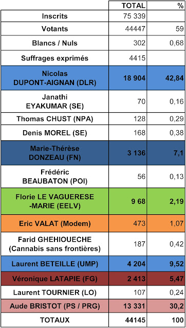 Nicolas Dupont-Aignan VS Aude Bristot